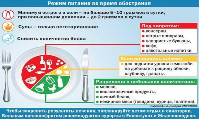 цистит диета при цистите